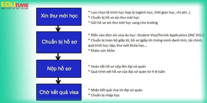 quy trình xin visa du học new zealand