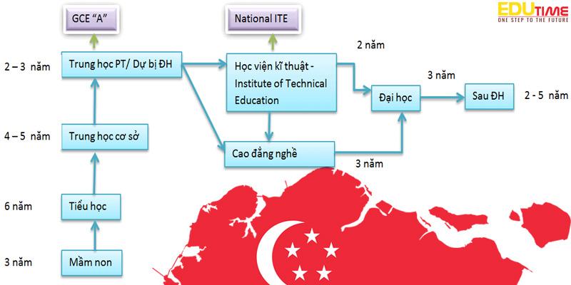 chi tiết các bậc học trong hệ thống giáo dục singapore